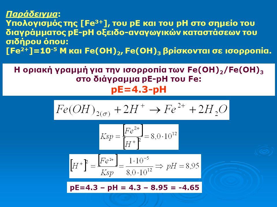 Παράδειγμα: Υπολογισμός της [Fe3+], του pE και του pH στο σημείο του διαγράμματος pE-pH οξειδο-αναγωγικών καταστάσεων του σιδήρου όπου: